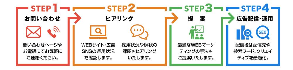 採用WEBマーケティングを開始するまでのフロー。STEP1はお問い合わせ。問い合わせページやお電話にてお気軽にお問い合わせください。STEP2はヒアリング。WEBサイトや広告、SNSの運用状況を確認します。その次に採用状況や現状の課題をヒアリングいたします。STEP3は提案。最適なWEBマーケティングの手法をご提案いたします。STEP4は広告配信・運用。配信後は、配信先や検索ワード、クリエイティブを最適化して成果につなげるように運用いたします。